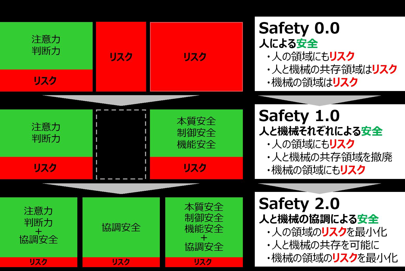 Safety2.0とは